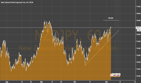 NZDJPY: Will we have a double top?