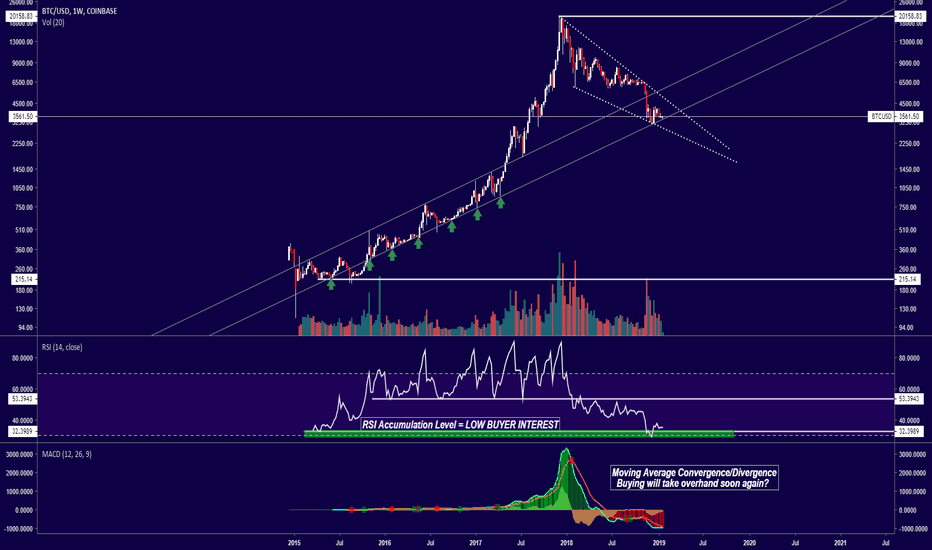 BTCUSD: Bitcoin at historically low RSI levels? Opportunity to buy!