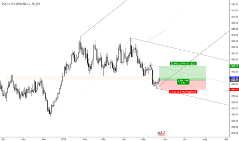 XAUUSD: Gold Looking Up