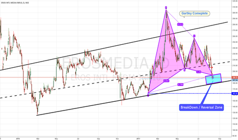 EROSMEDIA: EROS Gartley Pattern Complete