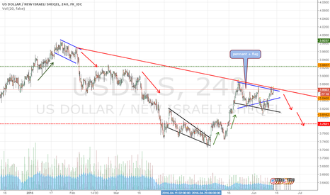 USDILS: Theoretically we are facing a new high,But trading history sugge