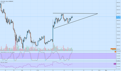 BTCUSD: Bitcoin - Ascending Triangle