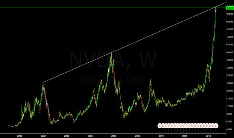 NVDA: NVDA - Take your profit and wait.