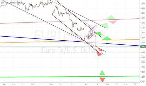 EURUSD: EURUSD Forecast(6-10 october)