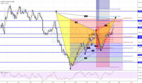 XAUUSD: POTENTIAL BEARISH BAT PATTERN ON XAUUSD