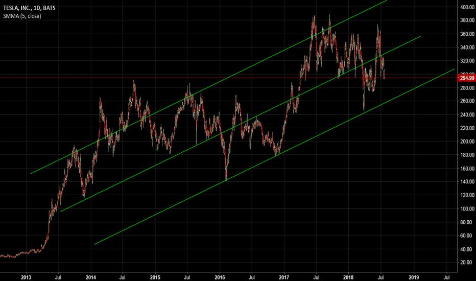 TSLA: General Trend