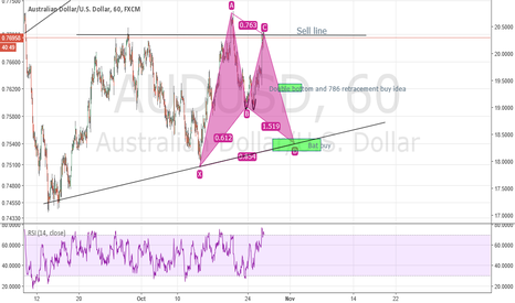 AUDUSD: Another idea