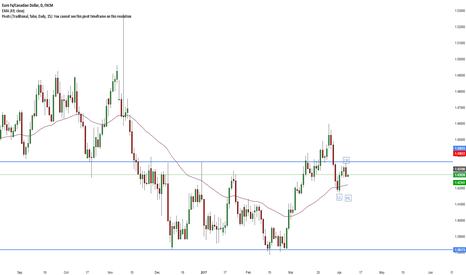 EURCAD: EUR/CAD Short confirmed trend change