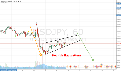 USDJPY: Bearish flag pattern