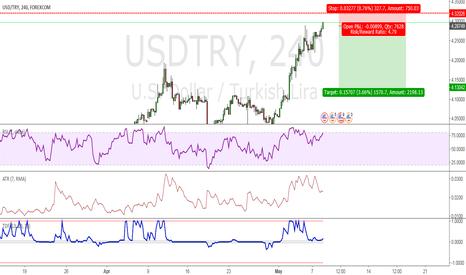 USDTRY: Sell - Short - USD TRY