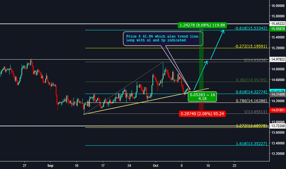 XAGUSD: Trade105: 240 - Long Opportunity