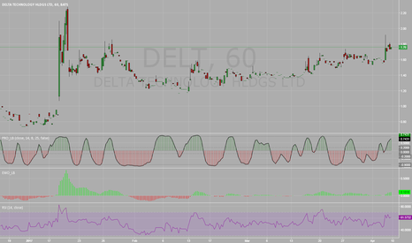 DELT: DELT heading to overbought side