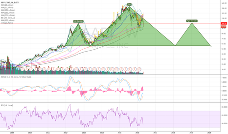AAPL: AAPL giant HS pattern in making