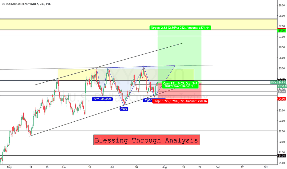 DXY: DXY aimming 97 +