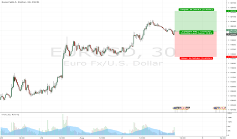 EURUSD: Following Yesterday's Long Party +44PIPS