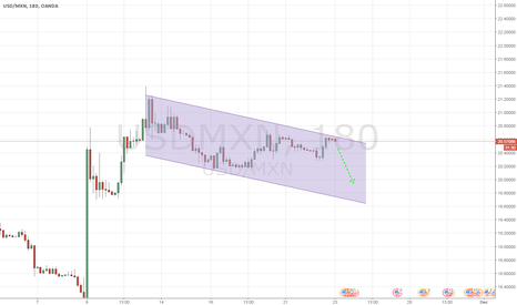 USDMXN: This is for a long term