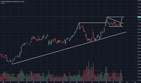 ICE: ICE [NYSE] podwójny szczyt - atak czy odbicie?