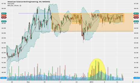 ASEI: Tight Bollinger Bands, Ready for a POP!