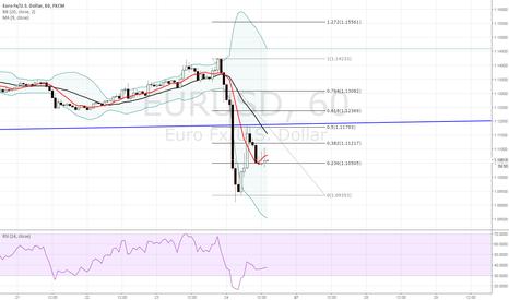 EURUSD: lets buy some euro !!!