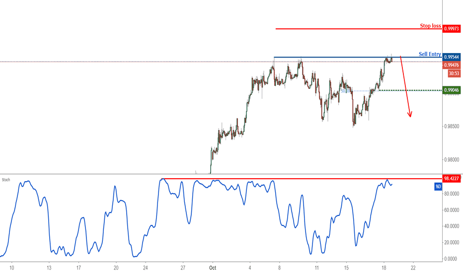 USDCHF: Possible trend shift in USDCHF – going short