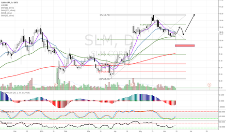 SLM: $SLM Long Idea from trend pullback