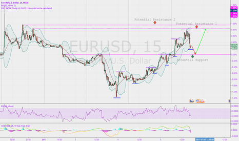 EURUSD: EUR retrace after touching new resistance?