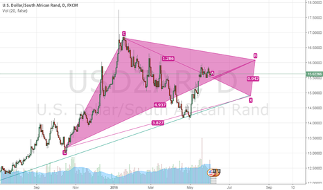 USDZAR: might work?