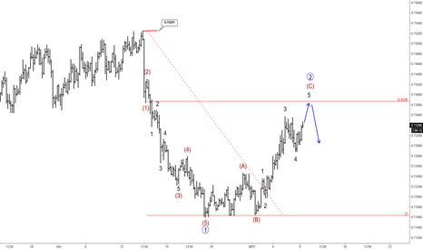 AUDUSD: AUDUSD Update II: Aussie Still Searching For Resistance