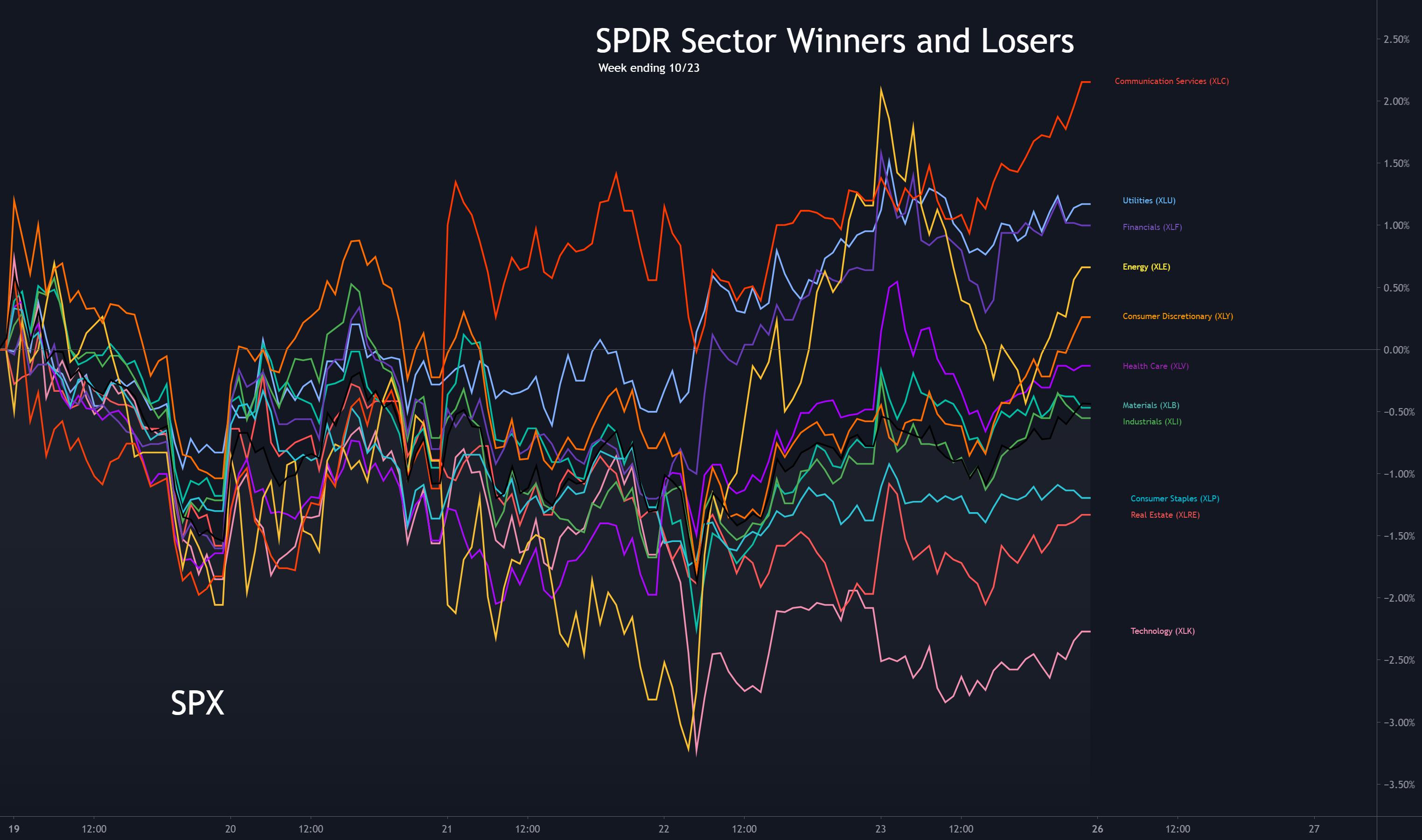 Sector Winners and Losers week ending 10/23