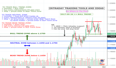 EURUSD: EUR/USD - INTRADAY TRADING TOOLS AND IDEAS