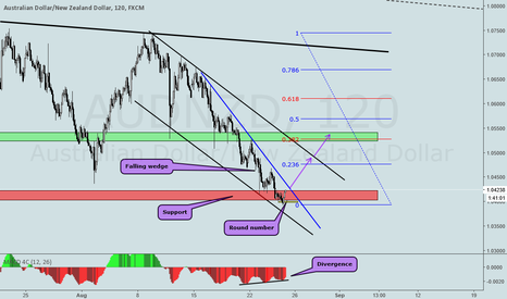 AUDNZD: AUDNZD SHORT TERM ANALYSIS