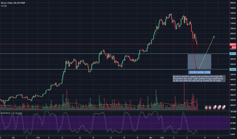 BTCUSD: Clear Buy Zone BTC
