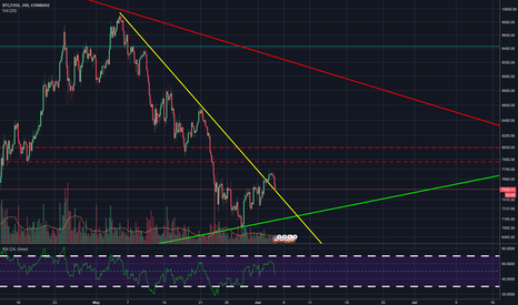 BTCUSD: Bitcoin testing top of May Downtrend Channel