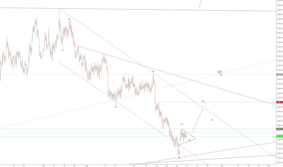 XAUUSD: Gold short-term view