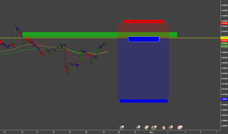 AUDCAD: AUDCAD SELL FOR  WEEKLY INCOME TRADER
