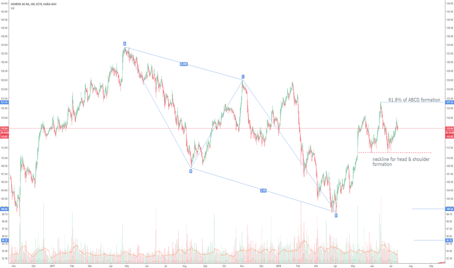 SIE: SIE: Potential head & shoulders formation for -12%