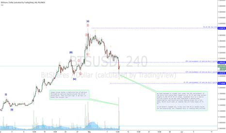 BTSUSD: BITSHARES READY FOR TAKEOFF