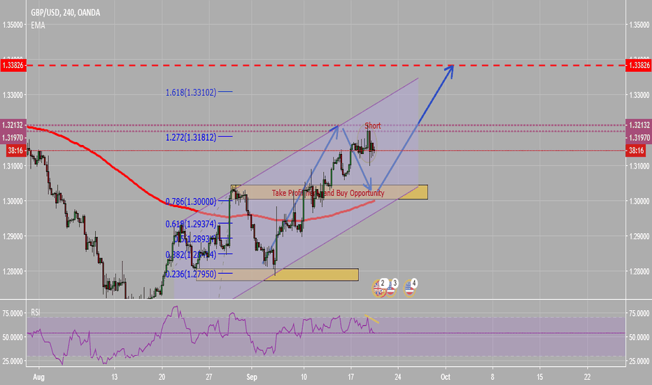 GBPUSD: A short and Buy opportunity on GBP