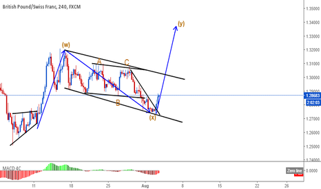 GBPCHF: GBPCHF  C wave buy setup
