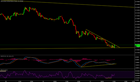 AUDCHF: after a correction buy