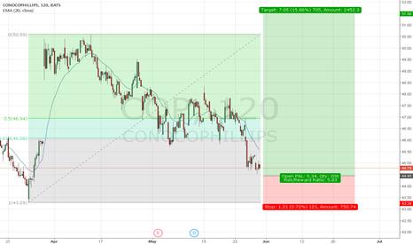 COP: US STOCK CONOCO PHILIPS, D1/H2 long