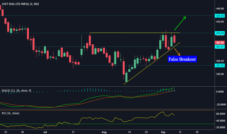 JUSTDIAL: Ascending Triangle on Justdial