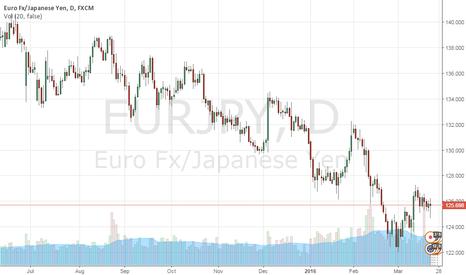 EURJPY: EUR/JPY outlook