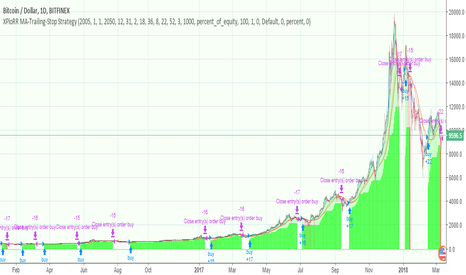 BTCUSD: XPloRR MA-Trailing-Stop Strategy Bitcoin(BTCUSD) beats Buy&Hold