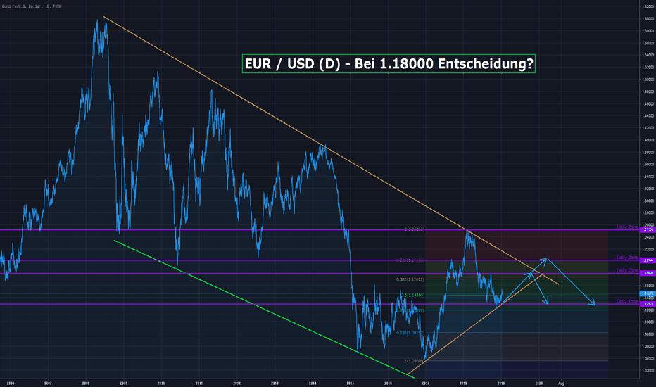 EURUSD: EUR / USD (D) - Kommt bald eine Entscheidung??