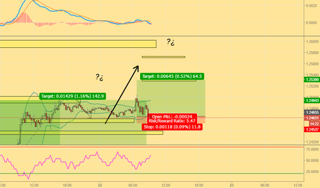 GBPUSD: Bullish idea after minor correction