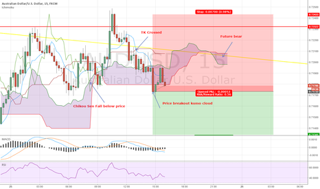 AUDUSD: AUDUSD short for 10-20 pips with trailing stop