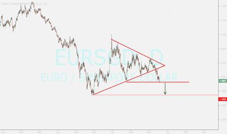 EURSGD: bearish