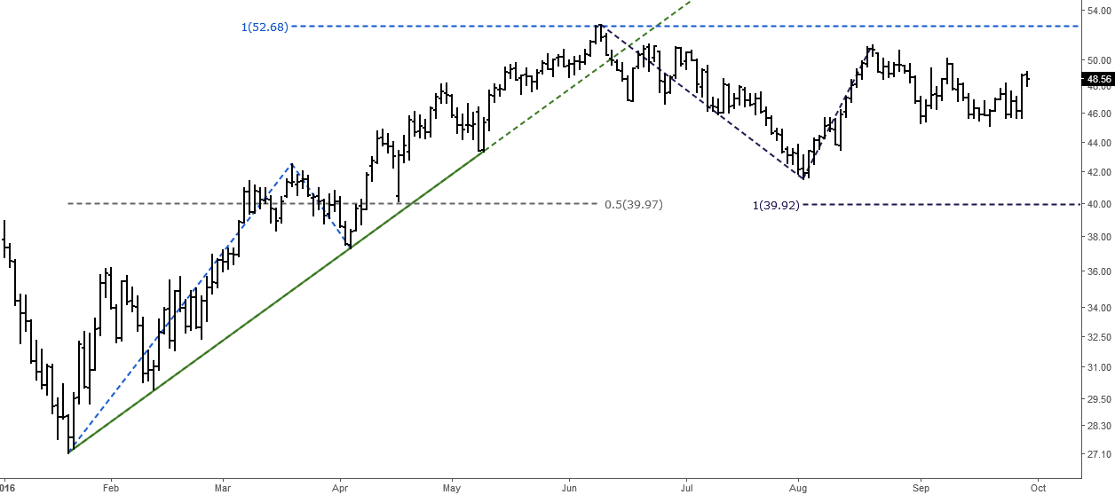Crude Oil (Brent): Elliott Wave Analysis