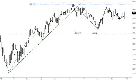 UKOIL: Crude Oil (Brent): Elliott Wave Analysis